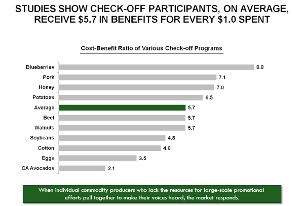 Studies show check-off participants, on average, receive $5.7 in benefits for every $1.0 spent