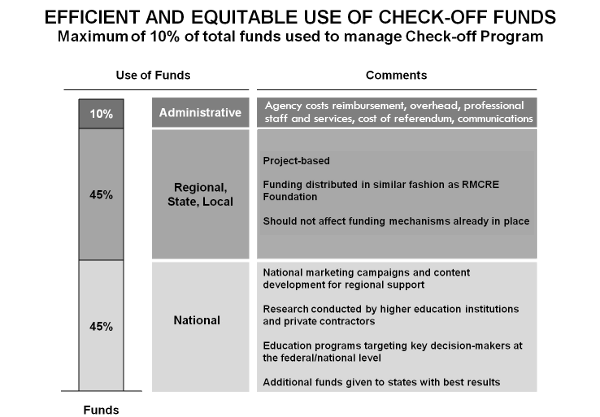 Efficient and equitable use of checkoff funds
