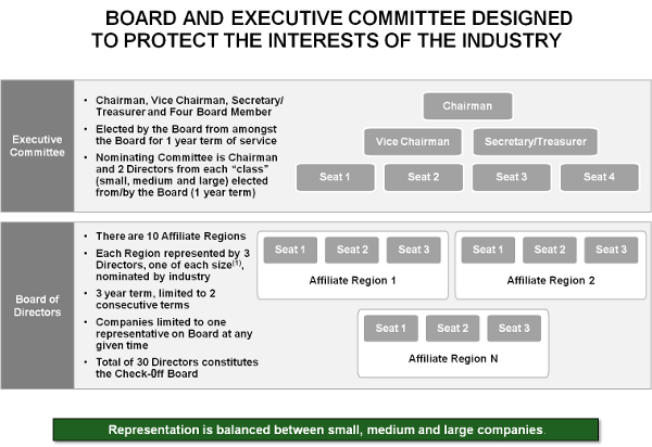 Board and executive committee design to protect the interests of the industry