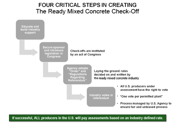 Four critical steps in creating the ready-mix checkoff